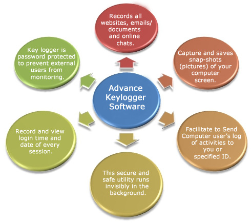 Advance Keylogger Software