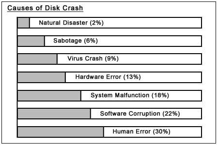 Cause of Disk Crash