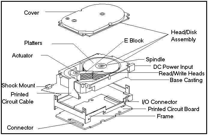 Bestandteile Festplatte Servierplattemittelder Lese