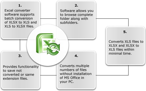 Excel Converter software | convert XLS to XLSX and XLSX to XLS