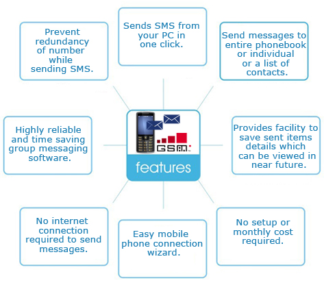 Bulk SMS Software for GSM Based Mobile Phone Features