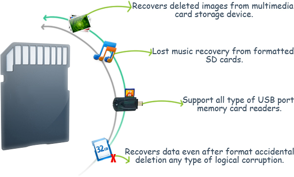 Memory Card Data Recovery Software Features