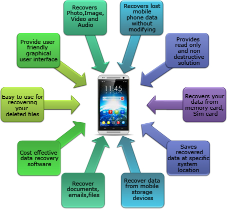 Mobile Phone Data Recovery Software