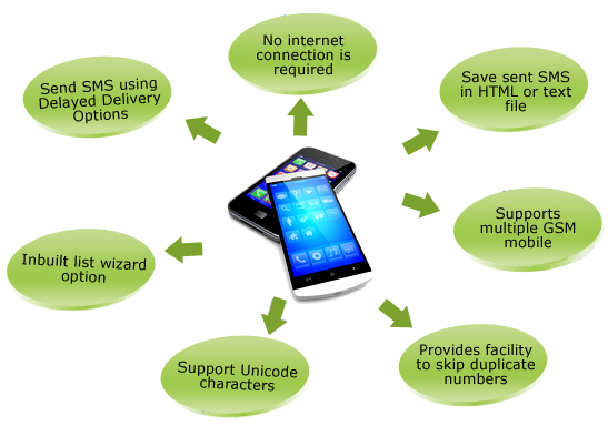 Bulk SMS Software (Multi-Device Edition) Features