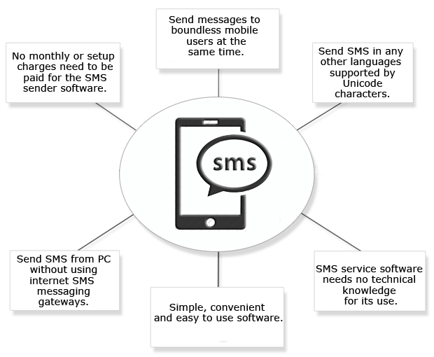 Bulk SMS Software - Professional Features