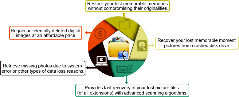 Digital Pictures Recovery Software For Mac Features