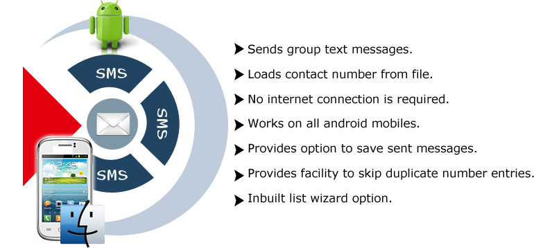 MAC Bulk SMS Software for Android Phones Features