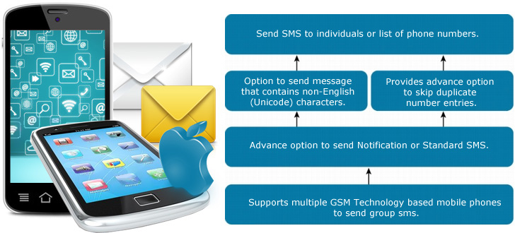 MAC Bulk SMS Software (Multi Device Edition) Features