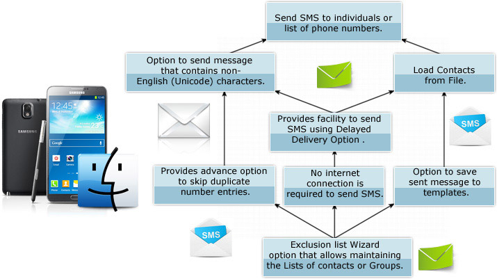 MAC Bulk SMS Software - Professional Features