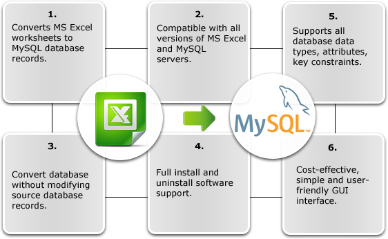 MS Excel to MySQL Database Converter Features