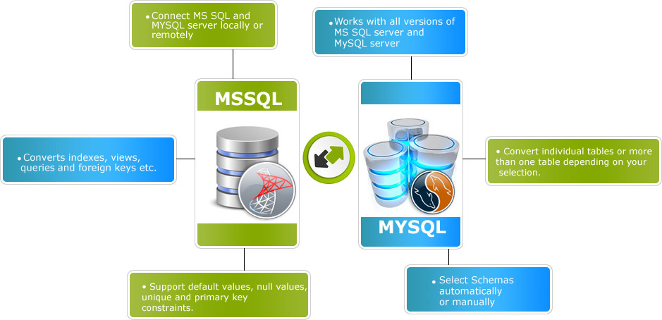 MSSQL to MySQL Database Converter Features
