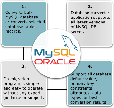 MySQL to Oracle Database Converter Features