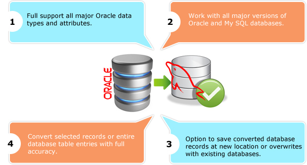 Oracle to MySQL Database Converter Features
