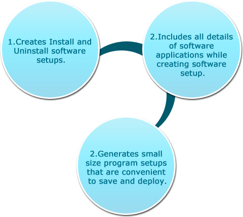 Setup Creator Software Features
